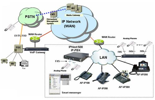 Схема сети AP-IP100